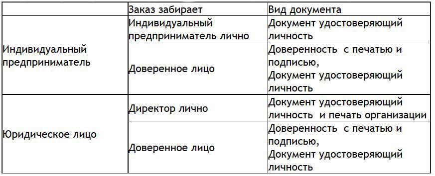 правила получения товаров со склада в Екатеринбурге